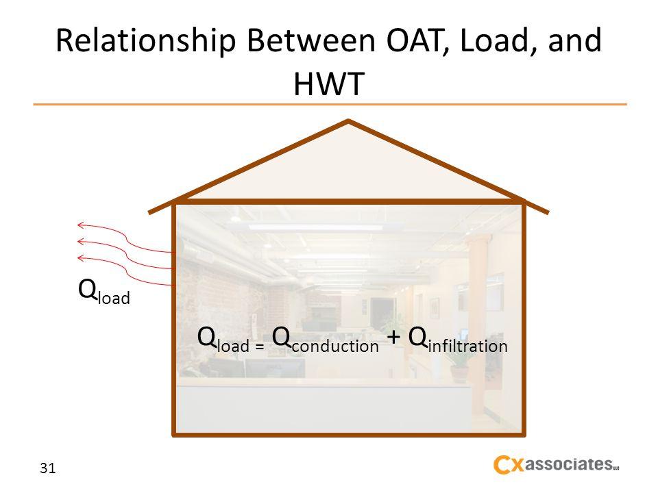 Relationship Between OAT, Load, and HWT 31 Q load Q load = Q conduction + Q infiltration