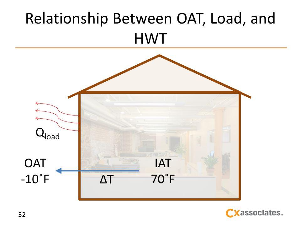 Relationship Between OAT, Load, and HWT 32 Q load OAT -10˚F IAT 70˚F T