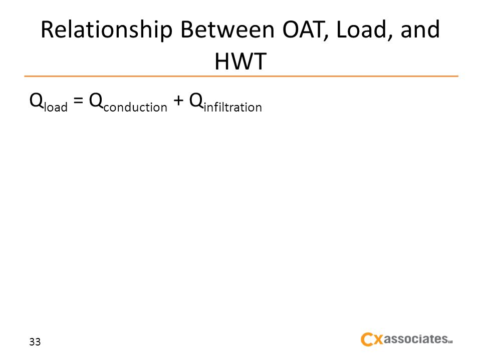 Relationship Between OAT, Load, and HWT Q load = Q conduction + Q infiltration 33