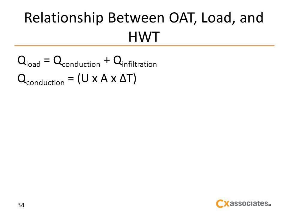 Relationship Between OAT, Load, and HWT Q load = Q conduction + Q infiltration Q conduction = (U x A x T) 34