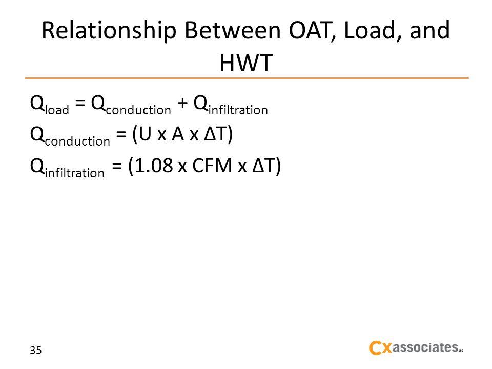 Relationship Between OAT, Load, and HWT Q load = Q conduction + Q infiltration Q conduction = (U x A x T) Q infiltration = (1.08 x CFM x T) 35