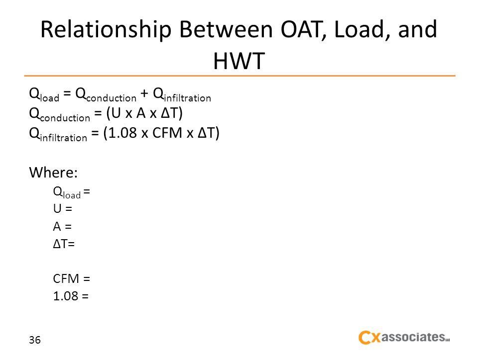 Relationship Between OAT, Load, and HWT Q load = Q conduction + Q infiltration Q conduction = (U x A x T) Q infiltration = (1.08 x CFM x T) Where: Q load = U = A = T= CFM = 1.08 = 36