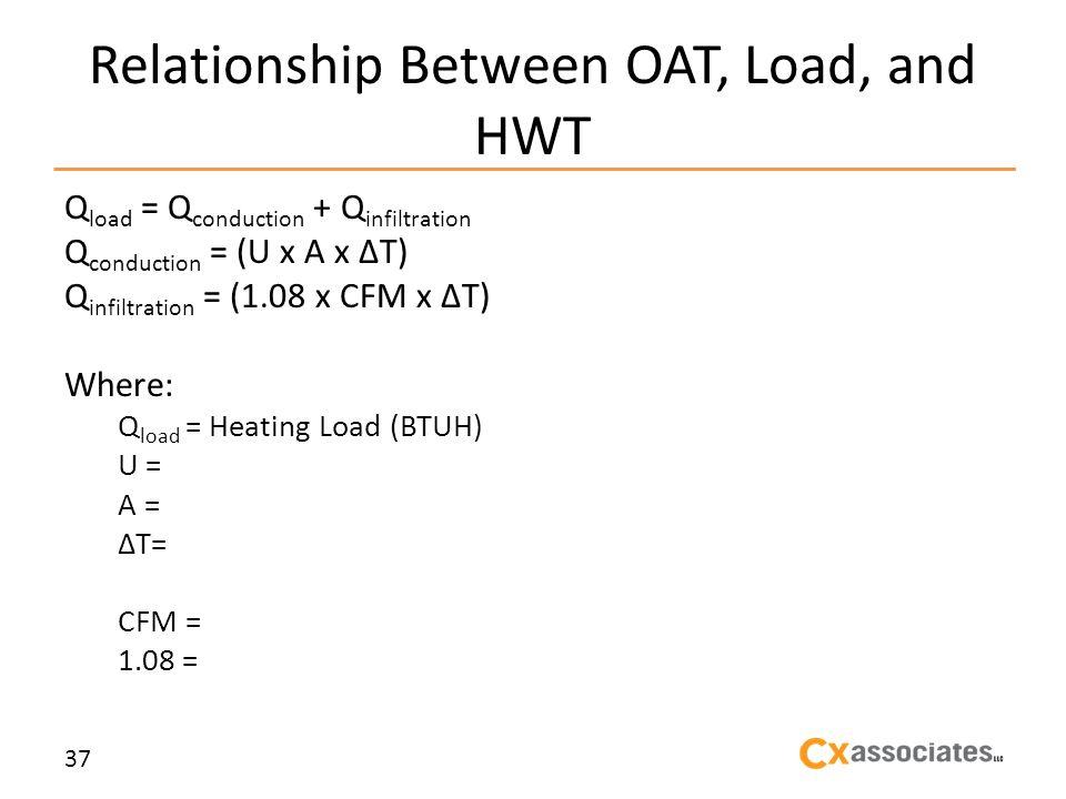 Relationship Between OAT, Load, and HWT Q load = Q conduction + Q infiltration Q conduction = (U x A x T) Q infiltration = (1.08 x CFM x T) Where: Q load = Heating Load (BTUH) U = A = T= CFM = 1.08 = 37