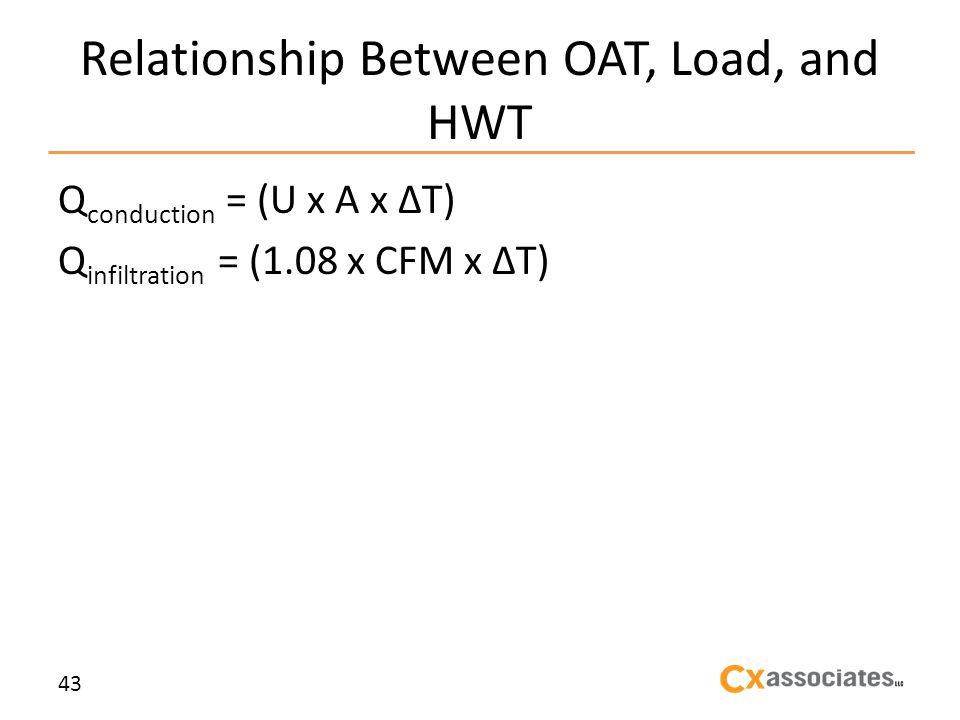 Relationship Between OAT, Load, and HWT Q conduction = (U x A x T) Q infiltration = (1.08 x CFM x T) 43