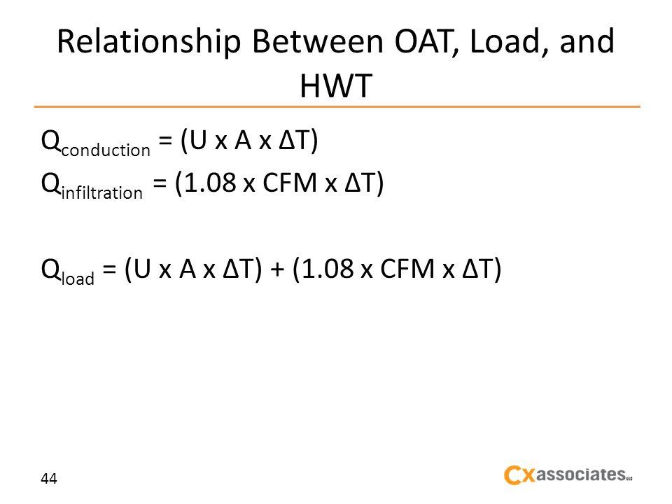 Relationship Between OAT, Load, and HWT Q conduction = (U x A x T) Q infiltration = (1.08 x CFM x T) Q load = (U x A x T) + (1.08 x CFM x T) 44