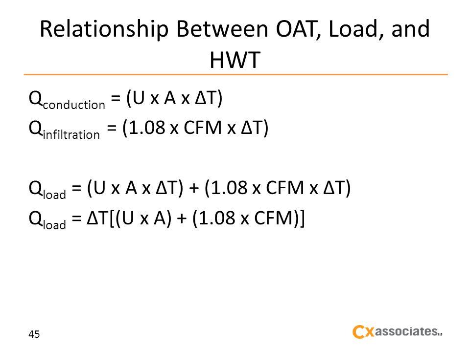 Relationship Between OAT, Load, and HWT Q conduction = (U x A x T) Q infiltration = (1.08 x CFM x T) Q load = (U x A x T) + (1.08 x CFM x T) Q load = T[(U x A) + (1.08 x CFM)] 45