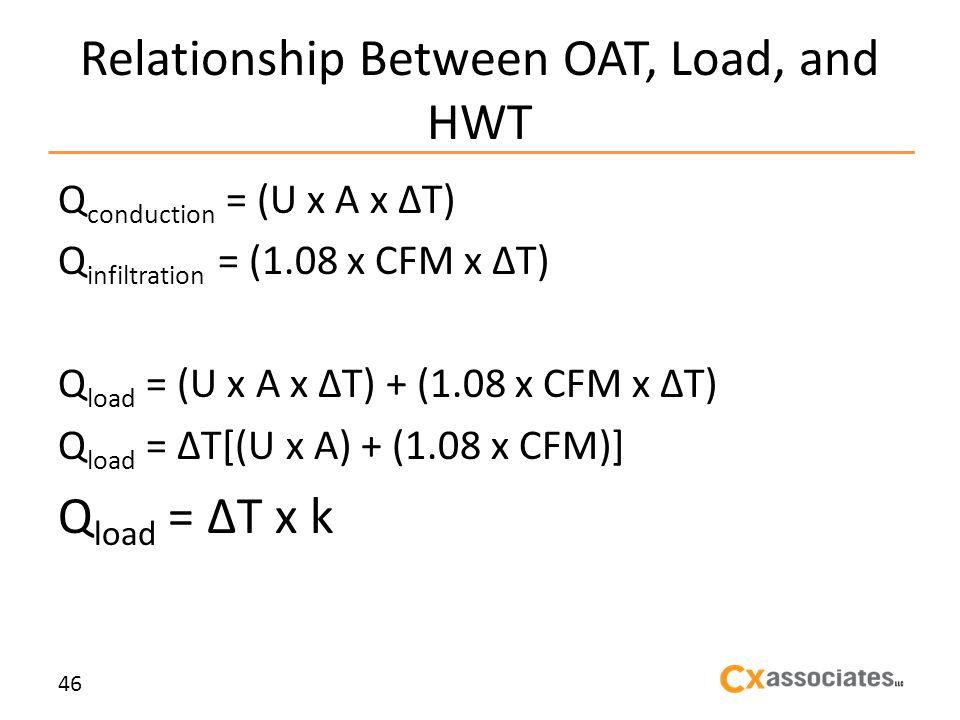 Relationship Between OAT, Load, and HWT Q conduction = (U x A x T) Q infiltration = (1.08 x CFM x T) Q load = (U x A x T) + (1.08 x CFM x T) Q load = T[(U x A) + (1.08 x CFM)] Q load = T x k 46