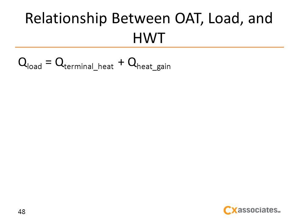 Relationship Between OAT, Load, and HWT Q load = Q terminal_heat + Q heat_gain 48