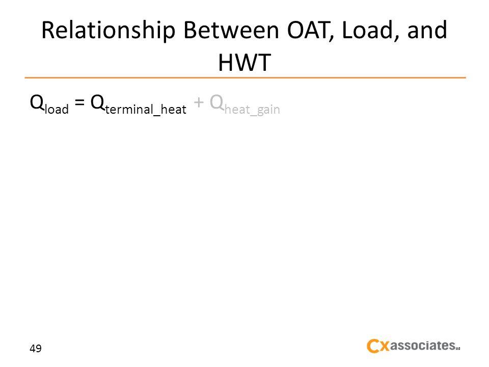 Relationship Between OAT, Load, and HWT Q load = Q terminal_heat + Q heat_gain 49