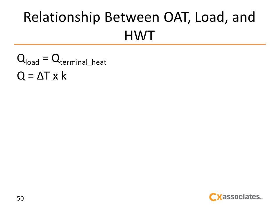Relationship Between OAT, Load, and HWT Q load = Q terminal_heat Q = T x k 50
