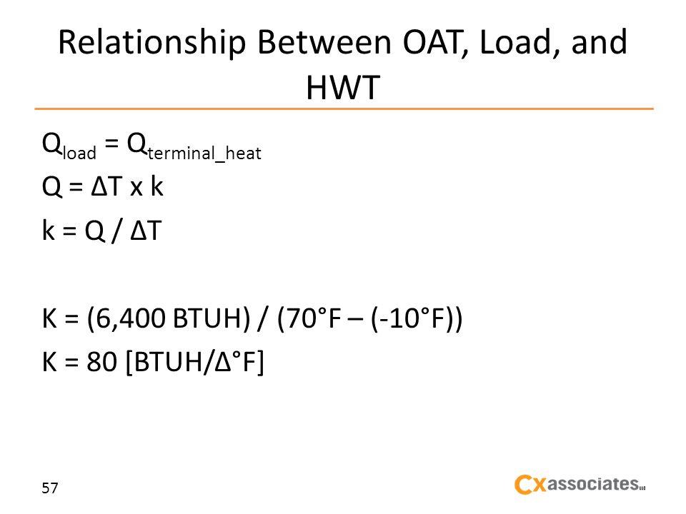 Relationship Between OAT, Load, and HWT Q load = Q terminal_heat Q = T x k k = Q / T K = (6,400 BTUH) / (70°F – (-10°F)) K = 80 [BTUH/Δ°F] 57