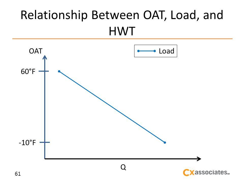 Relationship Between OAT, Load, and HWT 61 OAT 60°F -10°F Q Load
