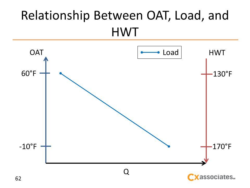 Relationship Between OAT, Load, and HWT 62 OAT HWT 60°F -10°F Q 130°F 170°F Load