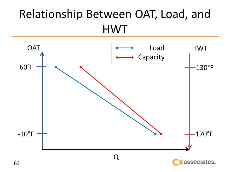 Relationship Between OAT, Load, and HWT 63 OAT HWT 60°F -10°F Q 130°F 170°F Load Capacity