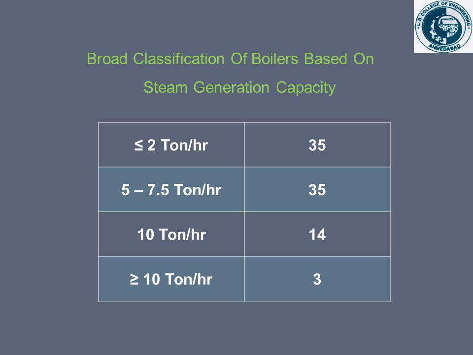 1 Venturi Scrubber 7.Filter Cloth 2 Cyclonic Separator 8.