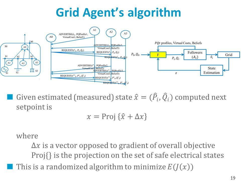 Grid Agents algorithm 19