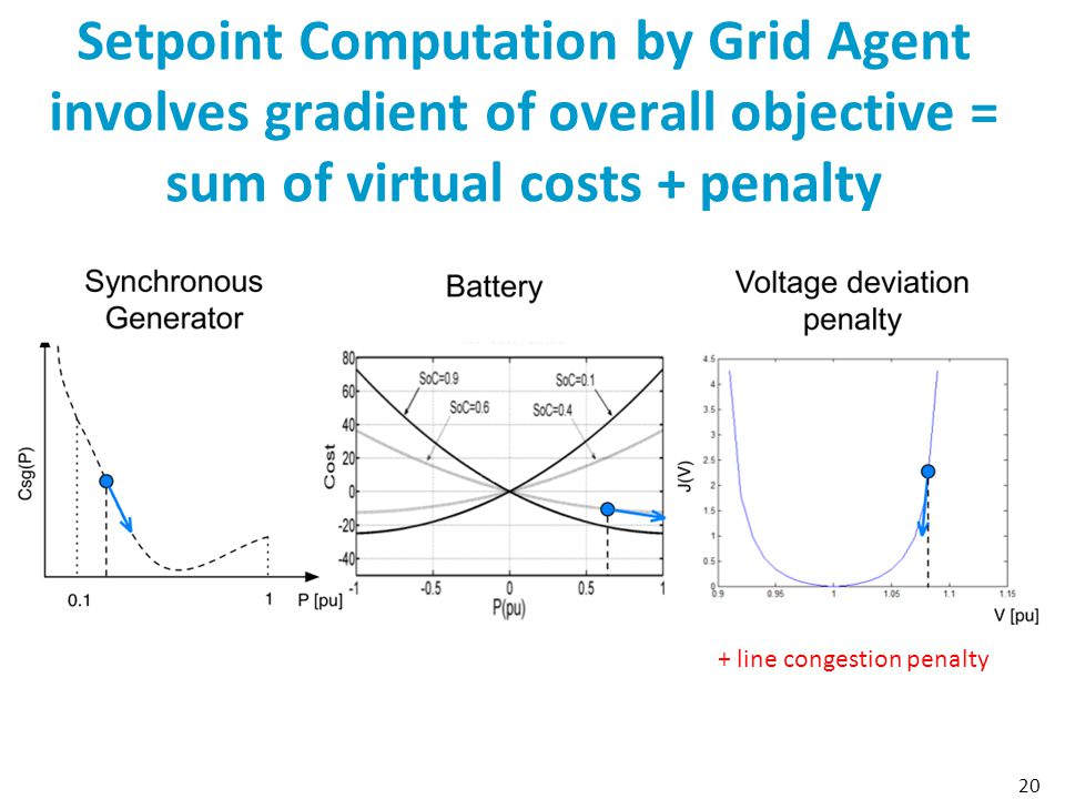 Setpoint Computation by Grid Agent involves gradient of overall objective = sum of virtual costs + penalty 20 + line congestion penalty