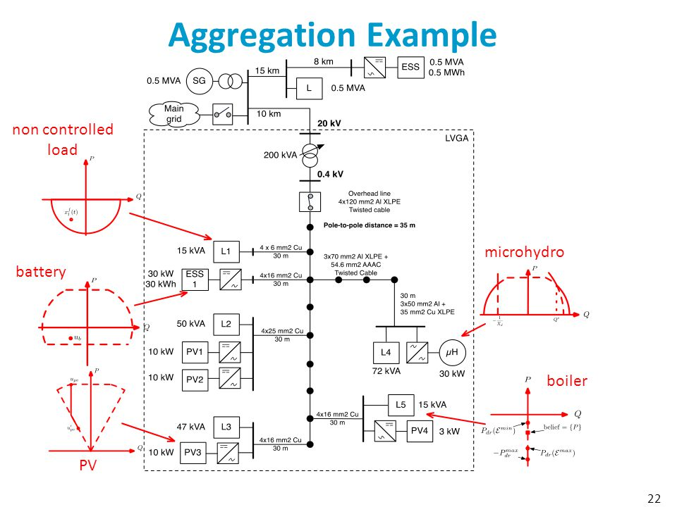 Aggregation Example 22 boiler microhydro PV battery non controlled load