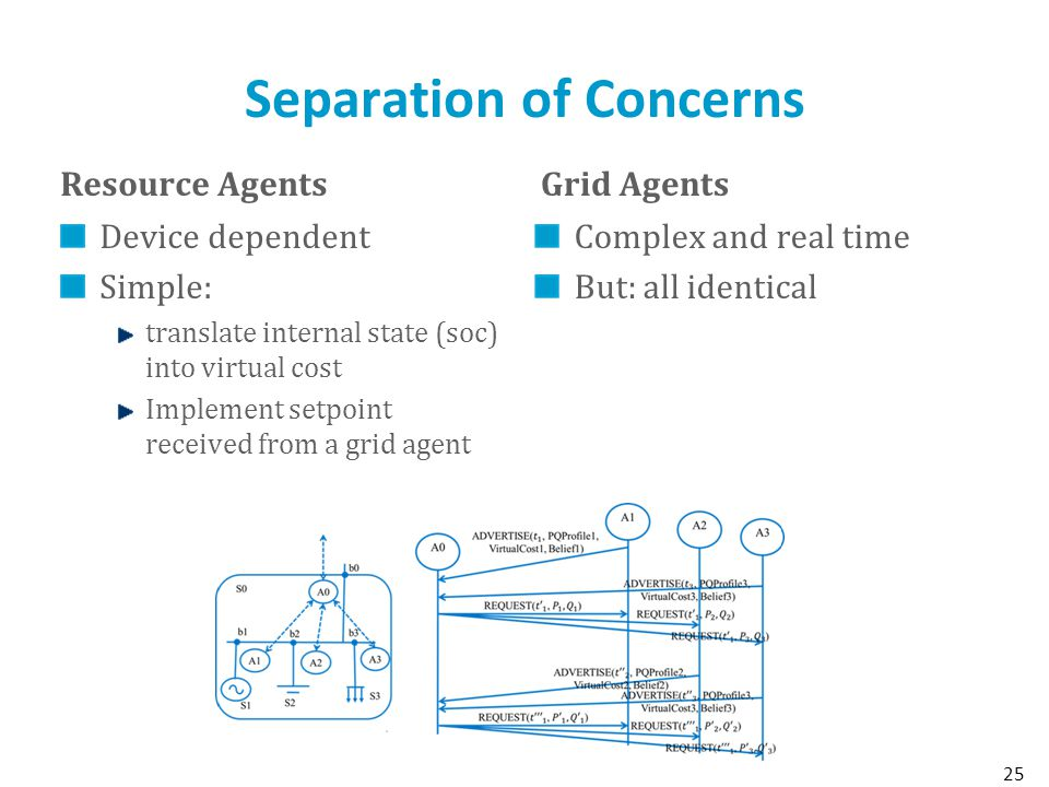 Separation of Concerns Resource Agents Device dependent Simple: translate internal state (soc) into virtual cost Implement setpoint received from a grid agent Grid Agents Complex and real time But: all identical 25