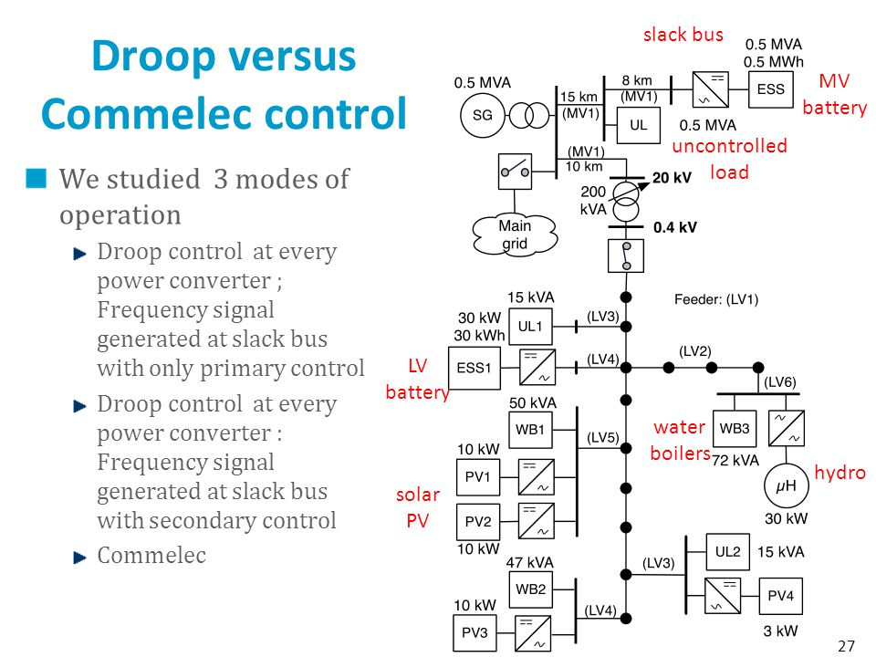 Droop versus Commelec control We studied 3 modes of operation Droop control at every power converter ; Frequency signal generated at slack bus with only primary control Droop control at every power converter : Frequency signal generated at slack bus with secondary control Commelec 27 slack bus uncontrolled load LV battery MV battery water boilers hydro solar PV