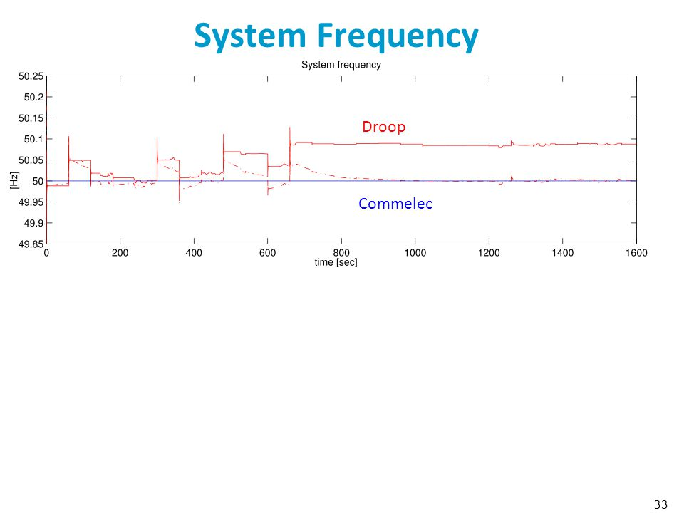 System Frequency 33 Droop Commelec