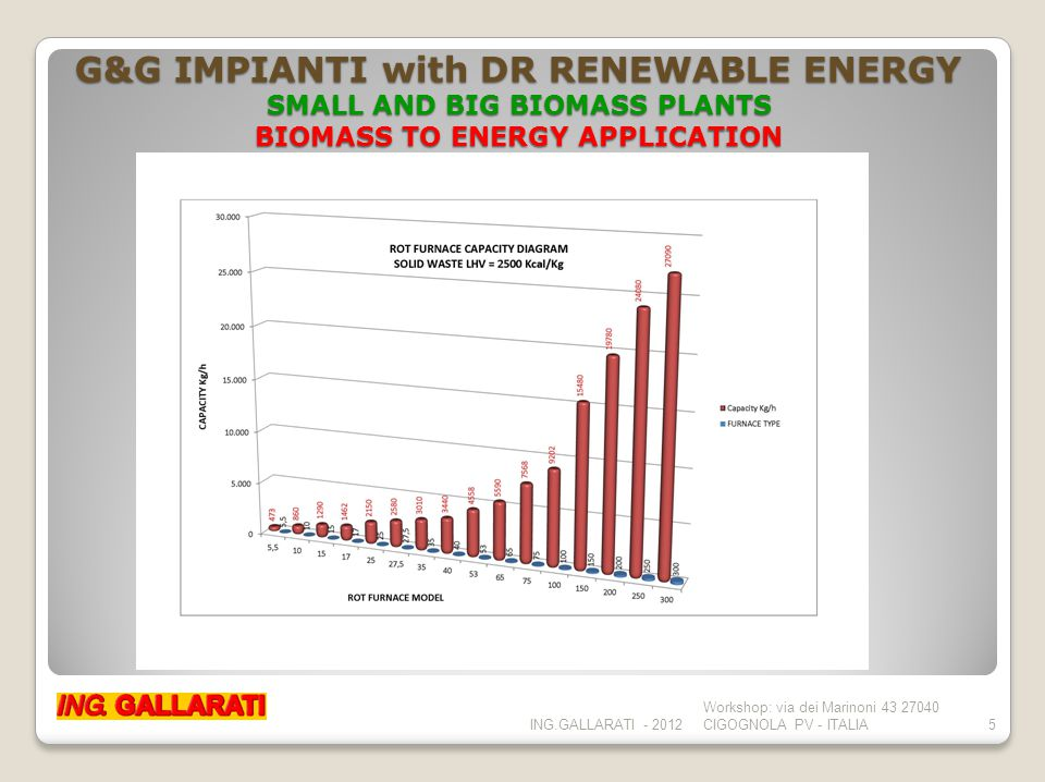 G&G IMPIANTI with DR RENEWABLE ENERGY SMALL AND BIG BIOMASS PLANTS BIOMASS TO ENERGY APPLICATION ING.GALLARATI - 2012 Workshop: via dei Marinoni 43 27040 CIGOGNOLA PV - ITALIA5