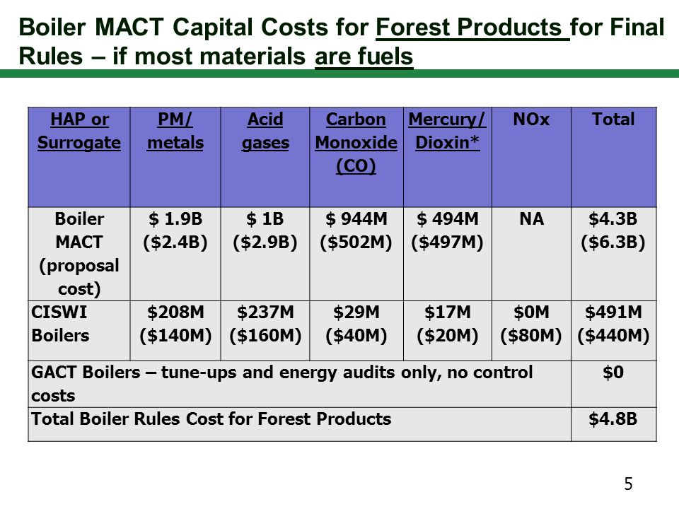 Boiler MACT Capital Costs for Forest Products for Final Rules – if most materials are waste 6 HAP or Surrogate PM/ metals Acid gases Carbon Monoxide (CO) Mercury/ Dioxin* NOxTotal Boiler MACT $ 1.6B ($2.4B) $ 949M ($2.9B) $ 407M ($502M) $ 789M ($497M) NA $3.7B ($6.3B) CISWI Boilers $496M ($140M) $484M ($160M) $79M ($40M) $113M ($20M) $131M ($80M) $1.3B ($440M) Add GACT Boilers burning NHSM to CISWI$1.3B Add WP dryers burning NHSM to CISWI$663M Total Boiler Rules Cost for Forest Products$7B