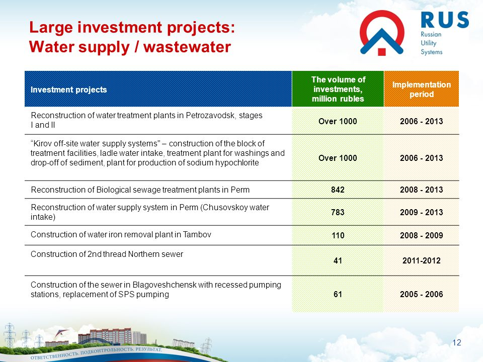 12 Large investment projects: Water supply / wastewater Investment projects The volume of investments, million rubles Implementation period Reconstruc