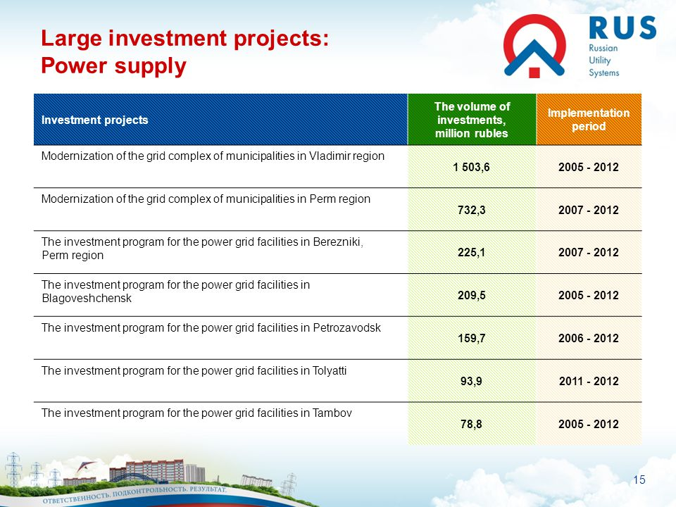 15 Large investment projects: Power supply Investment projects The volume of investments, million rubles Implementation period Modernization of the gr