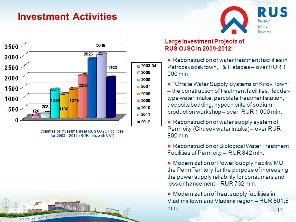 17 Investment Activities Volumes of Investments at RUS OJSC Facilities for 20032012 (RUR mln, with VAT) Large Investment Projects of RUS OJSC in 2009-