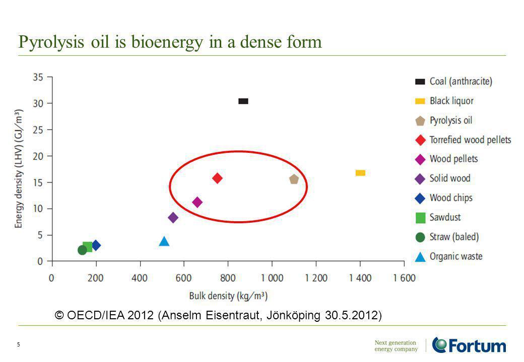 Pyrolysis oil is bioenergy in a dense form 5 © OECD/IEA 2012 (Anselm Eisentraut, Jönköping 30.5.2012)