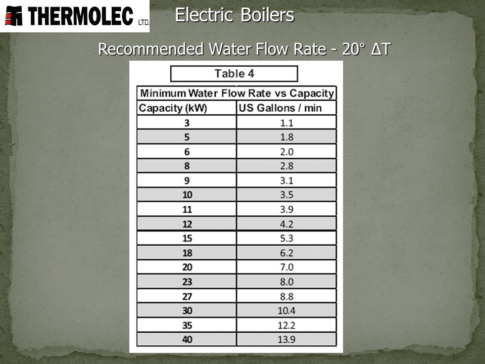 Recommended Water Flow Rate - 20° ΔT Electric Boilers
