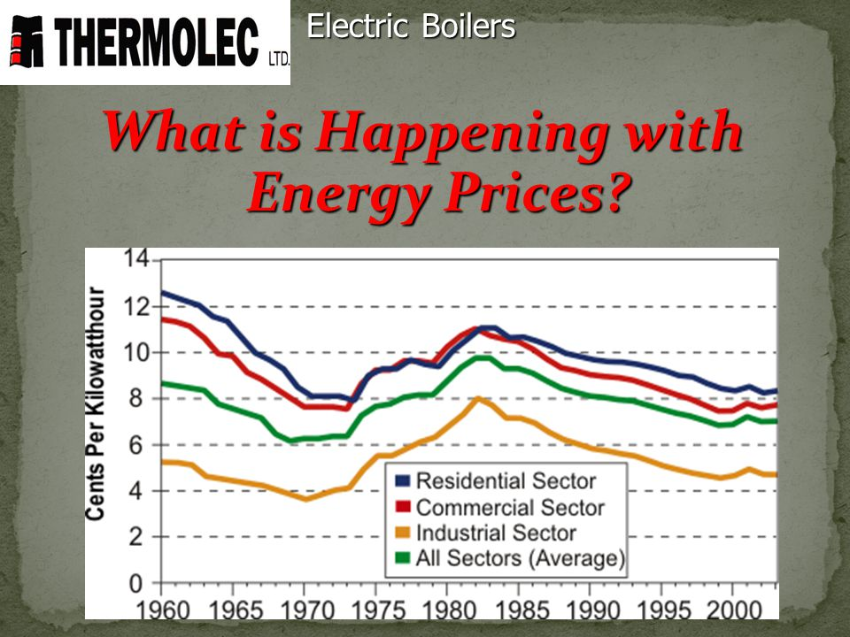 What is Happening with Energy Prices? Electric Boilers