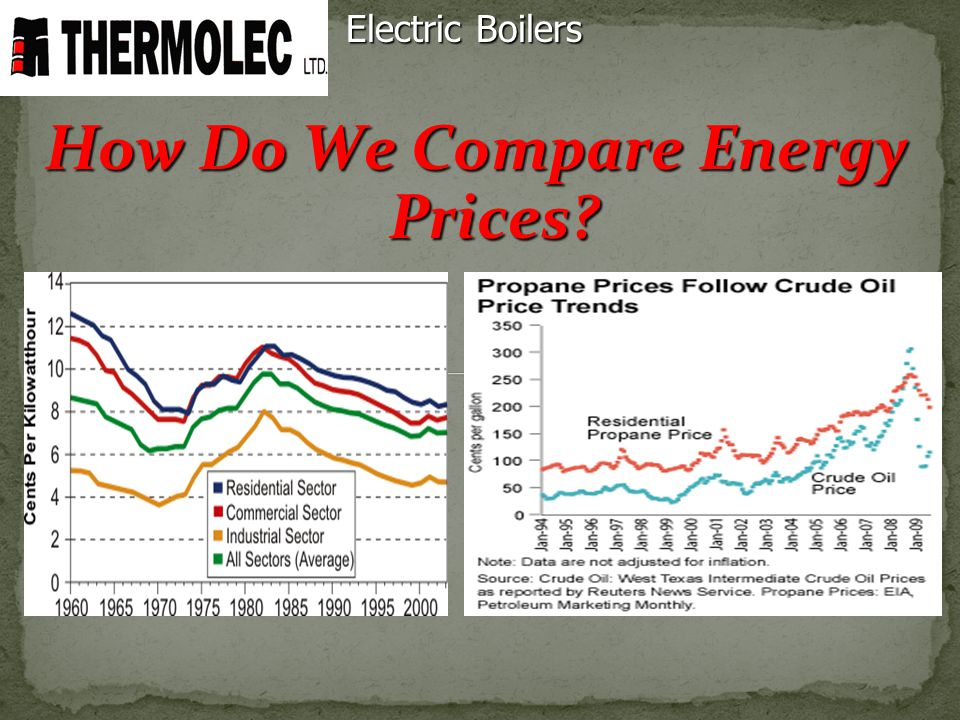 How Do We Compare Energy Prices? Electric Boilers