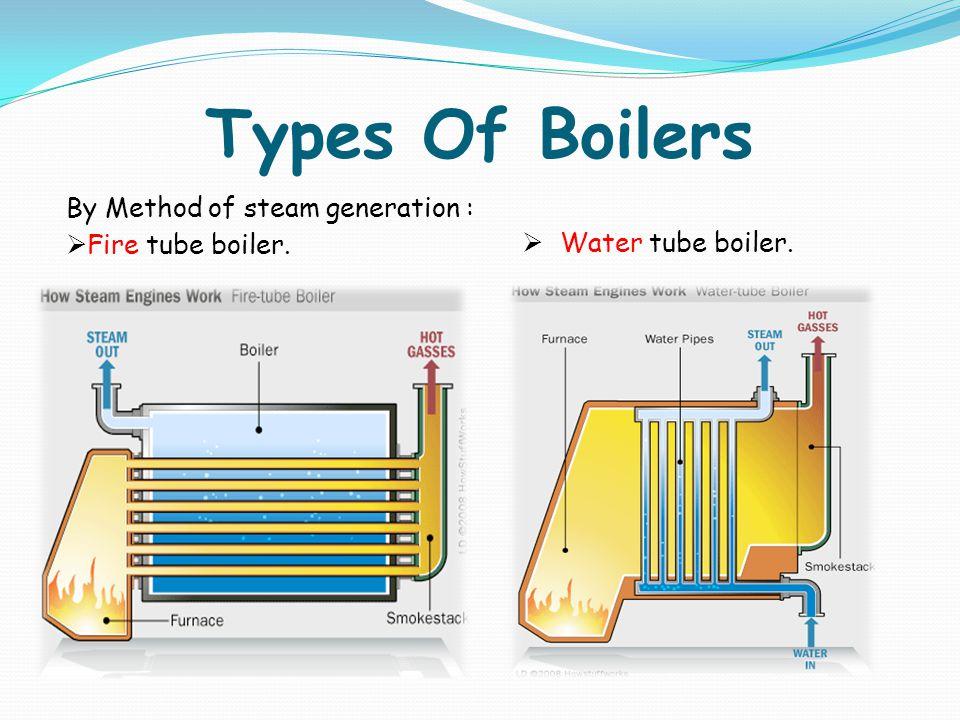 Types Of Boilers By Method of steam generation : Fire tube boiler. Water tube boiler.