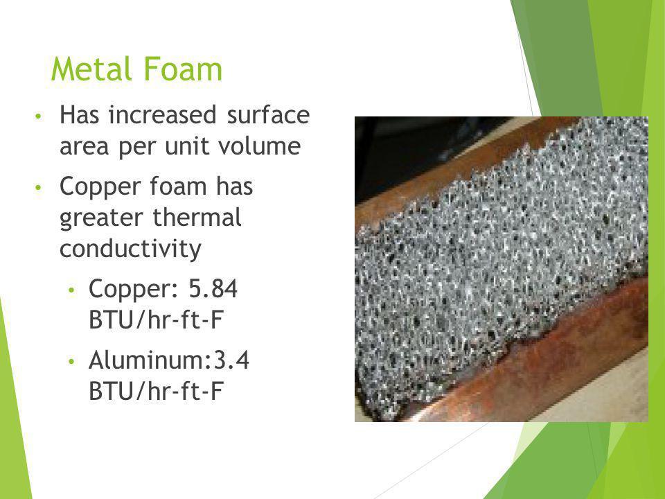Metal Foam Has increased surface area per unit volume Copper foam has greater thermal conductivity Copper: 5.84 BTU/hr-ft-F Aluminum:3.4 BTU/hr-ft-F