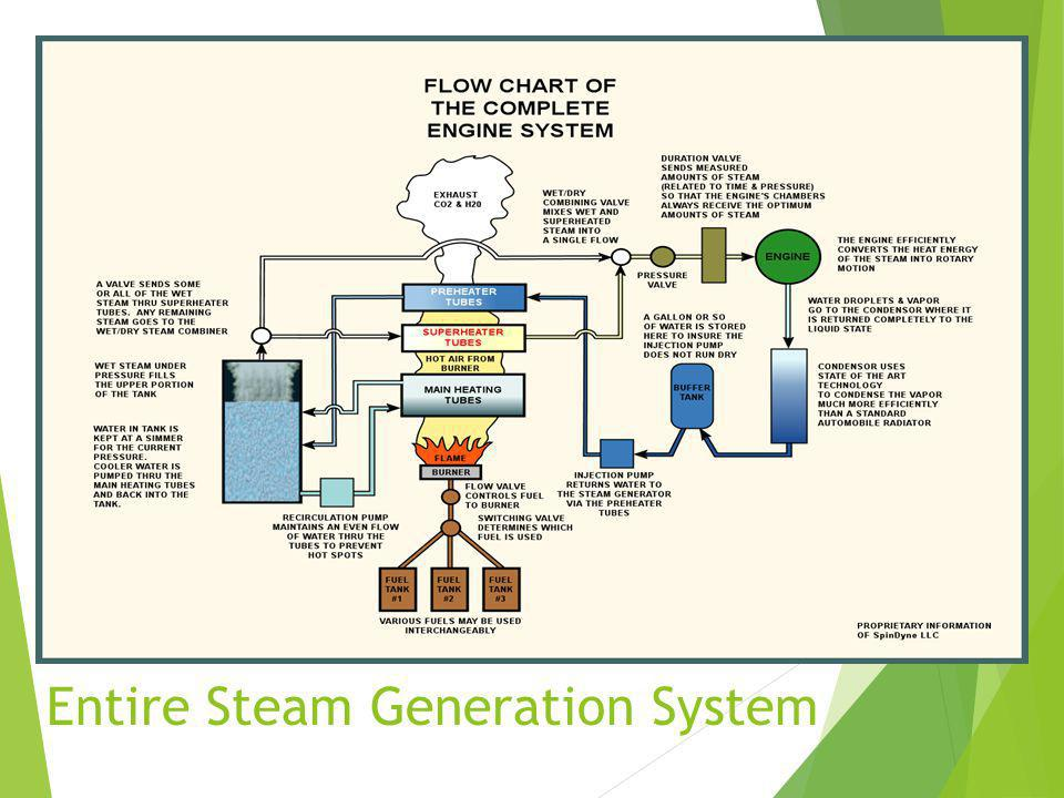 Entire Steam Generation System