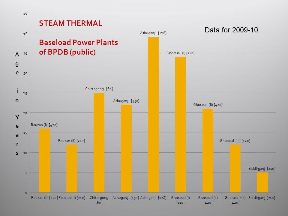 Data for 2009-10