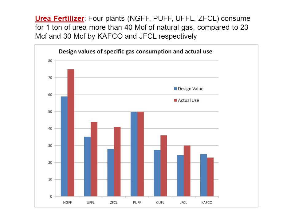 Urea Fertilizer: Four plants (NGFF, PUFF, UFFL, ZFCL) consume for 1 ton of urea more than 40 Mcf of natural gas, compared to 23 Mcf and 30 Mcf by KAFCO and JFCL respectively