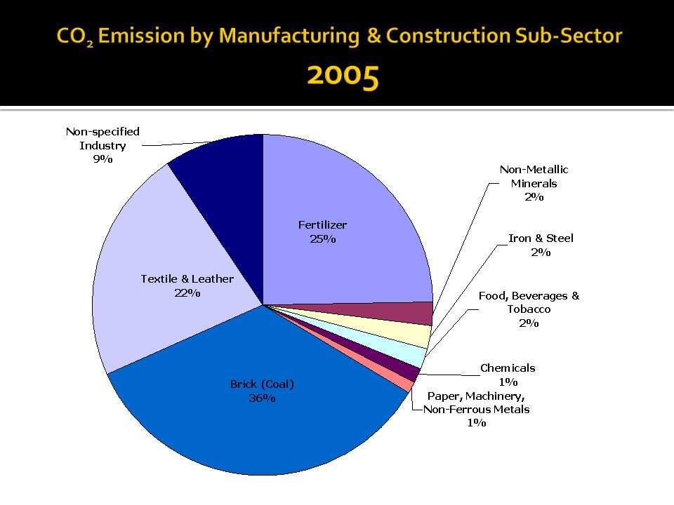 GHG Reduction Potential of Mitigation Options analyzed under the SNC study