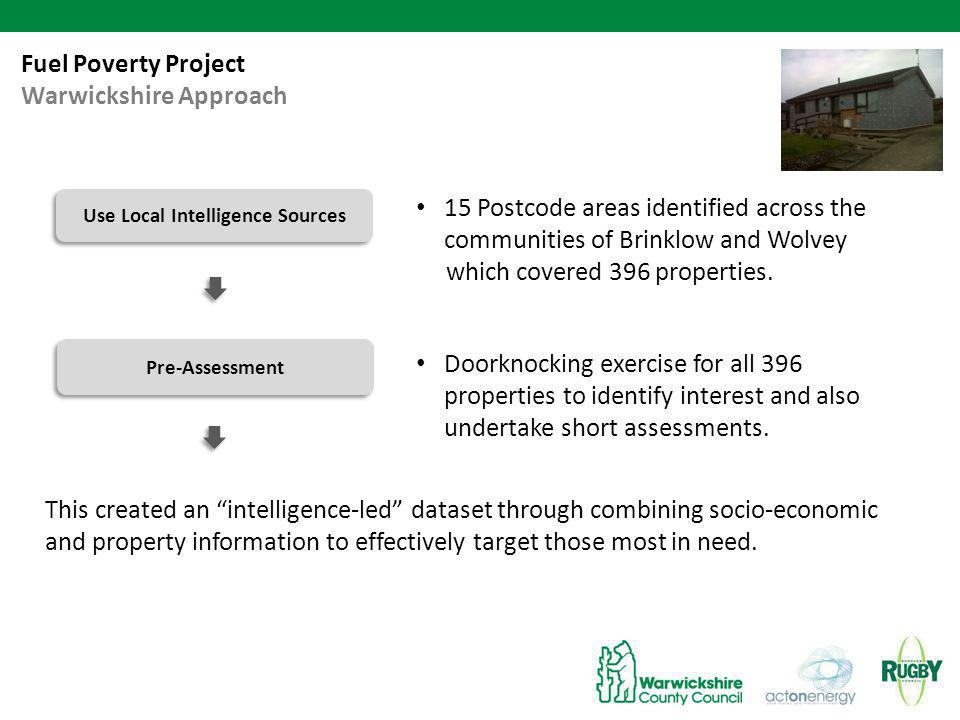Fuel Poverty Project Warwickshire Approach Use Local Intelligence Sources Pre-Assessment 15 Postcode areas identified across the communities of Brinklow and Wolvey which covered 396 properties.