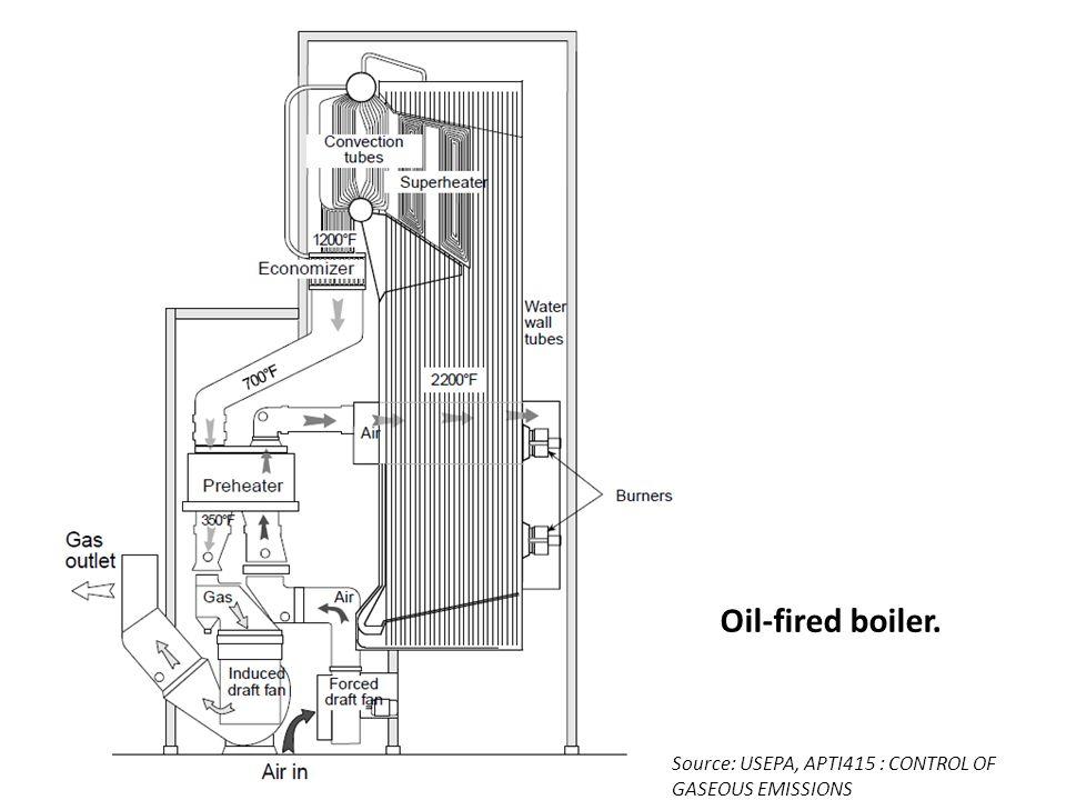 Oil-fired boiler. Source: USEPA, APTI415 : CONTROL OF GASEOUS EMISSIONS