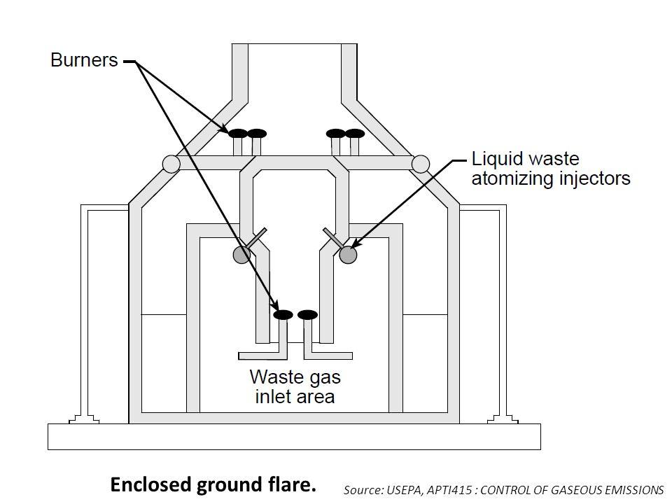 Enclosed ground flare. Source: USEPA, APTI415 : CONTROL OF GASEOUS EMISSIONS