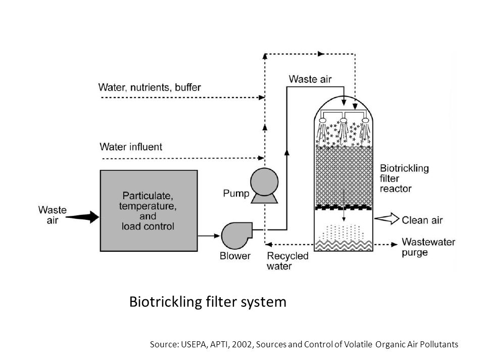 Biotrickling filter system Source: USEPA, APTI, 2002, Sources and Control of Volatile Organic Air Pollutants