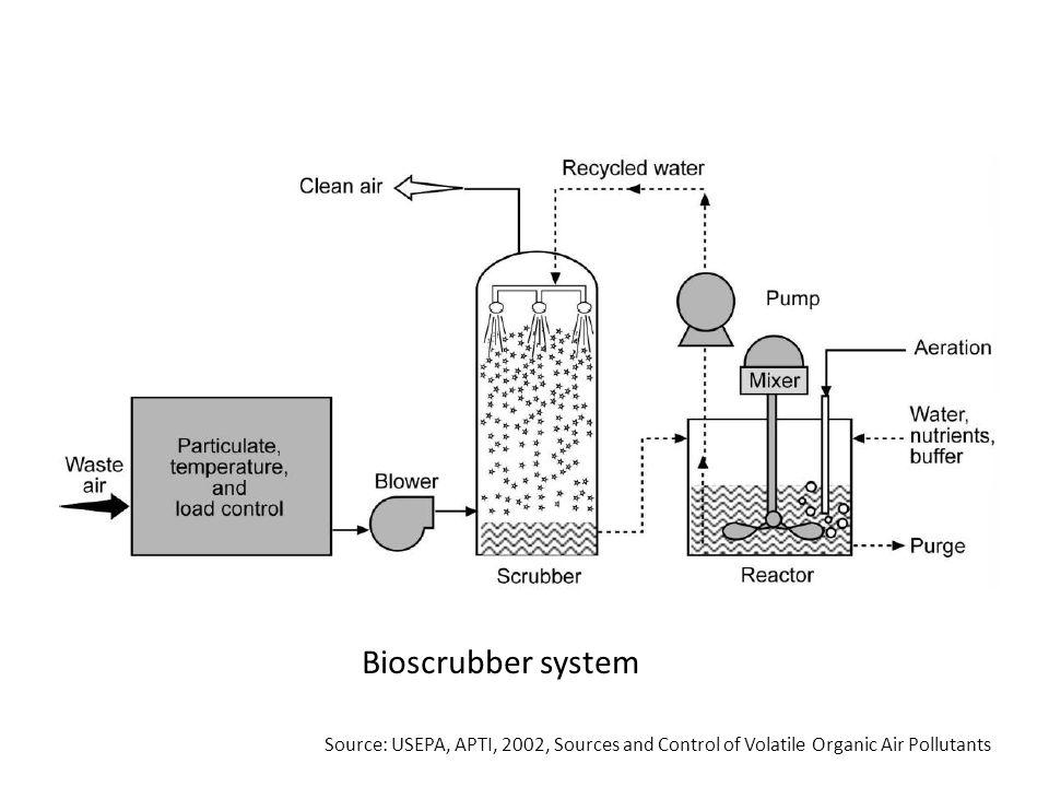 Bioscrubber system Source: USEPA, APTI, 2002, Sources and Control of Volatile Organic Air Pollutants