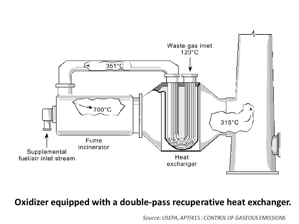 Oxidizer equipped with a double-pass recuperative heat exchanger. Source: USEPA, APTI415 : CONTROL OF GASEOUS EMISSIONS