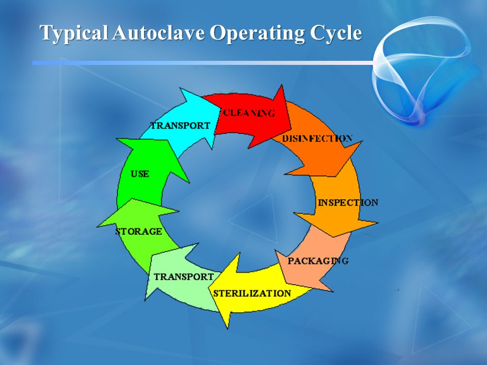 Typical Autoclave Operating Cycle