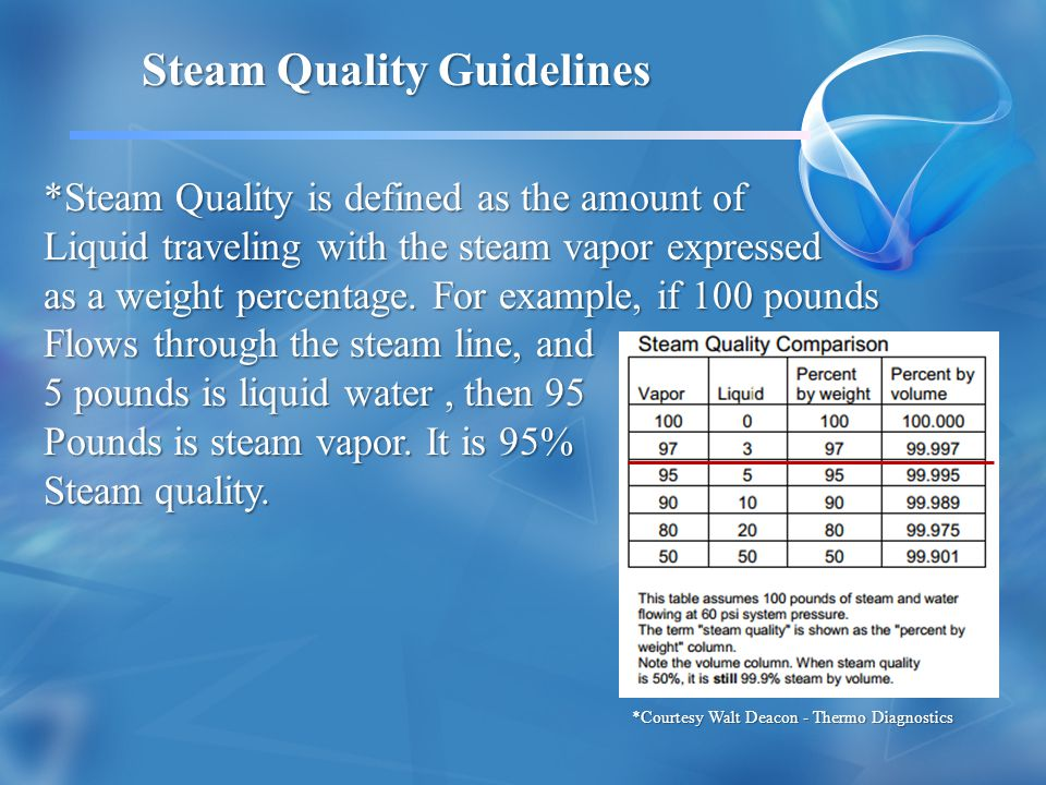 *Steam Quality is defined as the amount of Liquid traveling with the steam vapor expressed as a weight percentage.