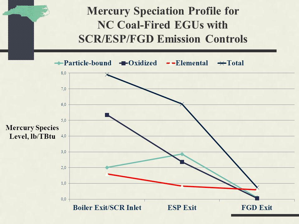 Mercury Speciation Profile for NC Coal-Fired EGUs with SCR/ESP/FGD Emission Controls