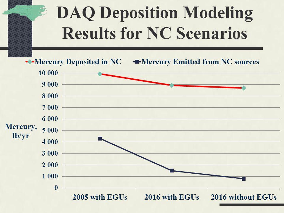 DAQ Deposition Modeling Results for NC Scenarios